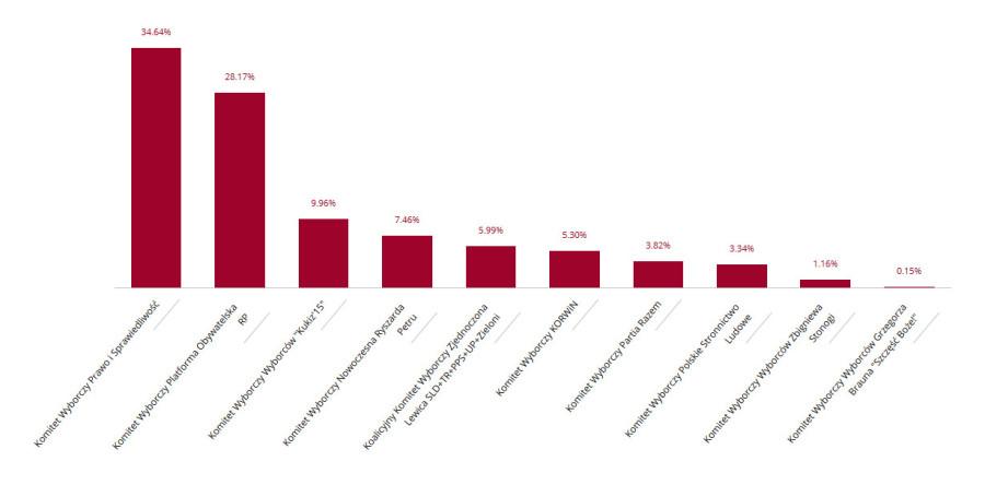 wyniki-wyborow-2015-sobotka
